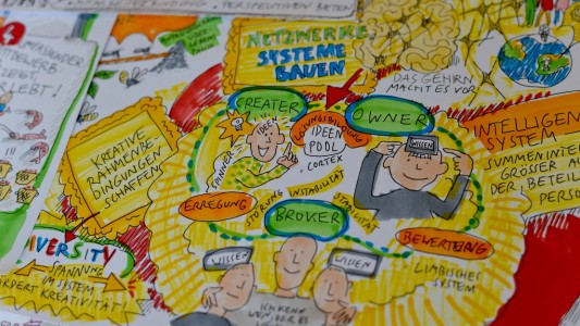 Was ist Graphic Recording?