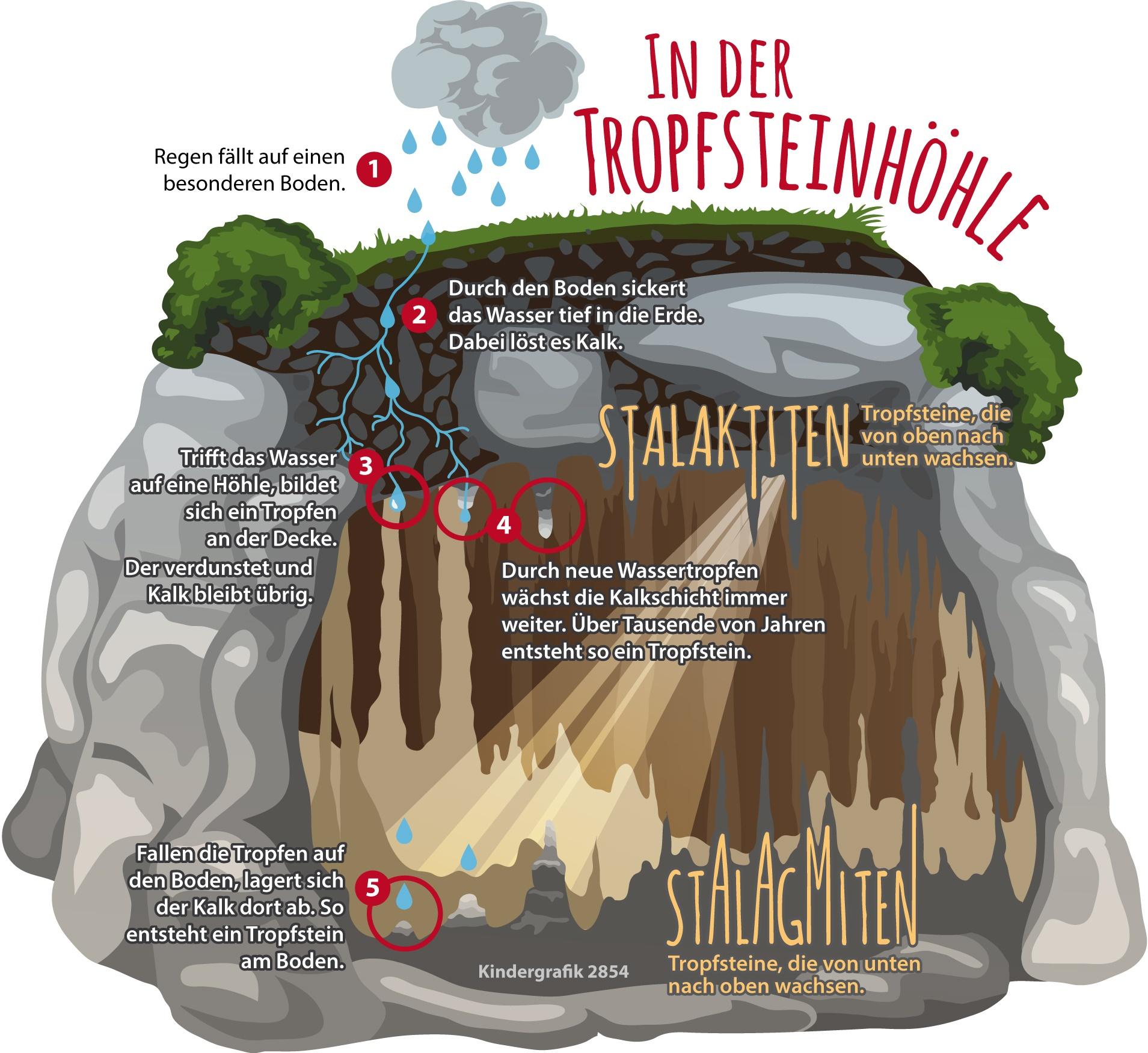 Wie Entstehen Tropfsteinhöhlen