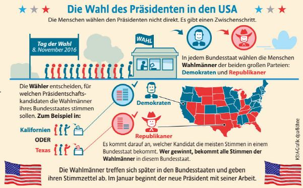 News Wahl Usa