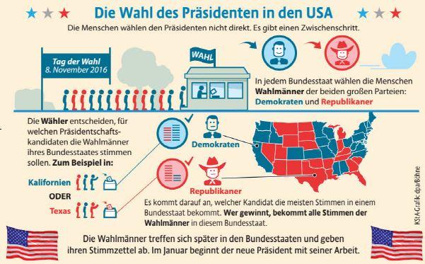 Wahl In Usa Prognose